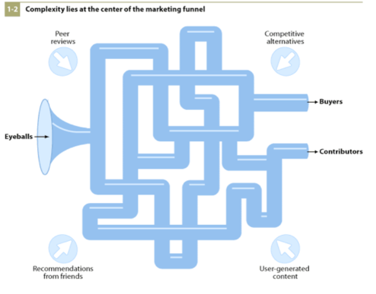 social media sales funnel diagram