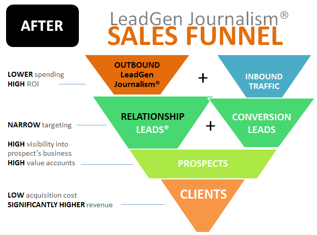 Inbound B2B marketing sales funnel leads pipeline - after