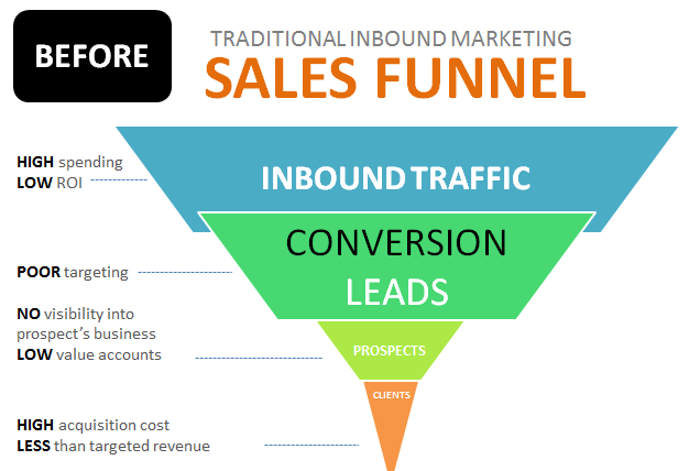 Inbound B2B marketing sales funnel leads pipeline - before